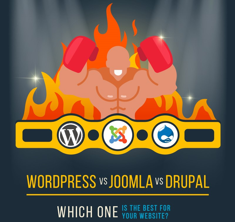 Website or Blog: WordPress vs Joomla vs Drupal – Which one is best CMS